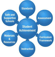 Graphic showing Standards, assessment, curriculum, instruction, materials and safe schools all support student achievement.